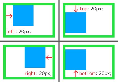 right と bottom