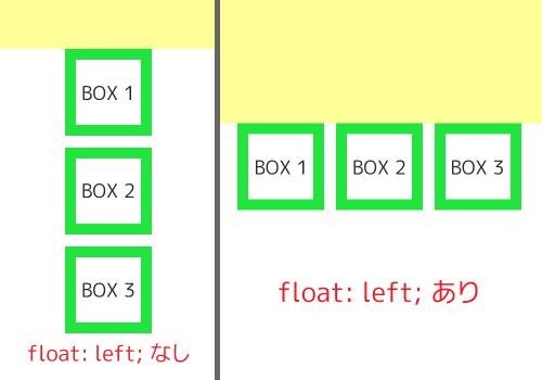 float レイアウト