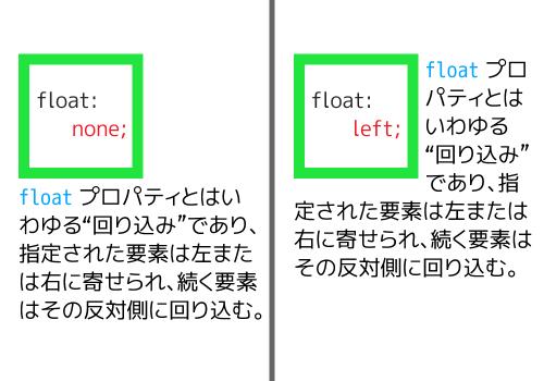 float による回り込み