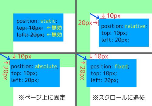 position レイアウト